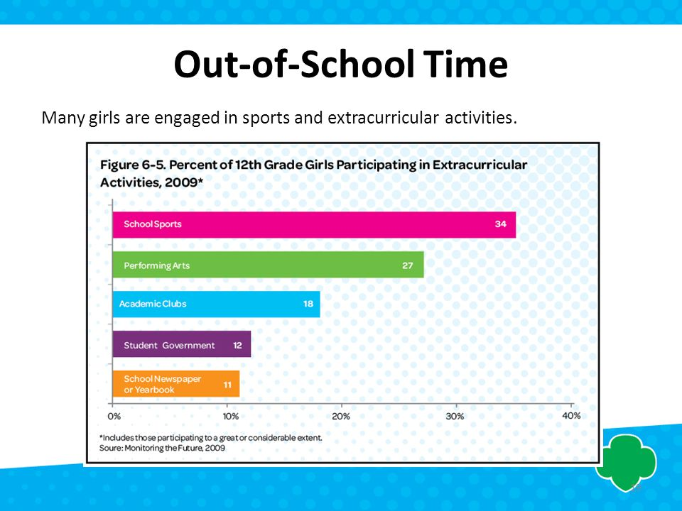 Out-of-School Time Many girls are engaged in sports and extracurricular activities. 19