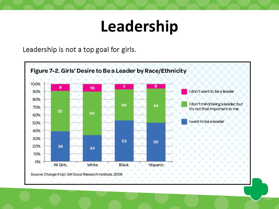 Leadership Leadership is not a top goal for girls. 23