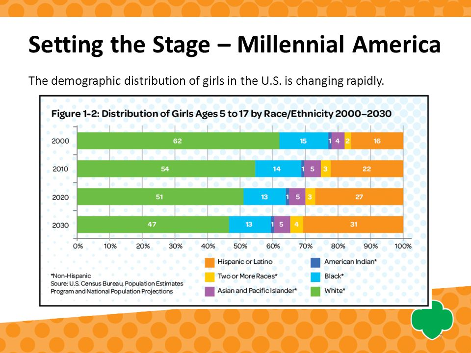 The demographic distribution of girls in the U.S. is changing rapidly.