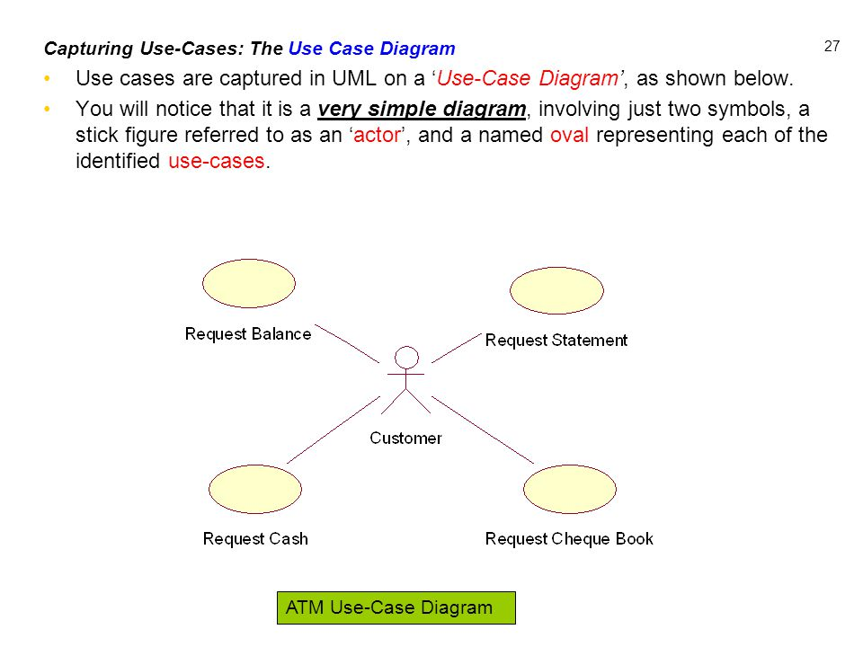 27 Capturing Use-Cases: The Use Case Diagram Use cases are captured in UML on a 'Use-Case Diagram', as shown below. You will notice that it is a very