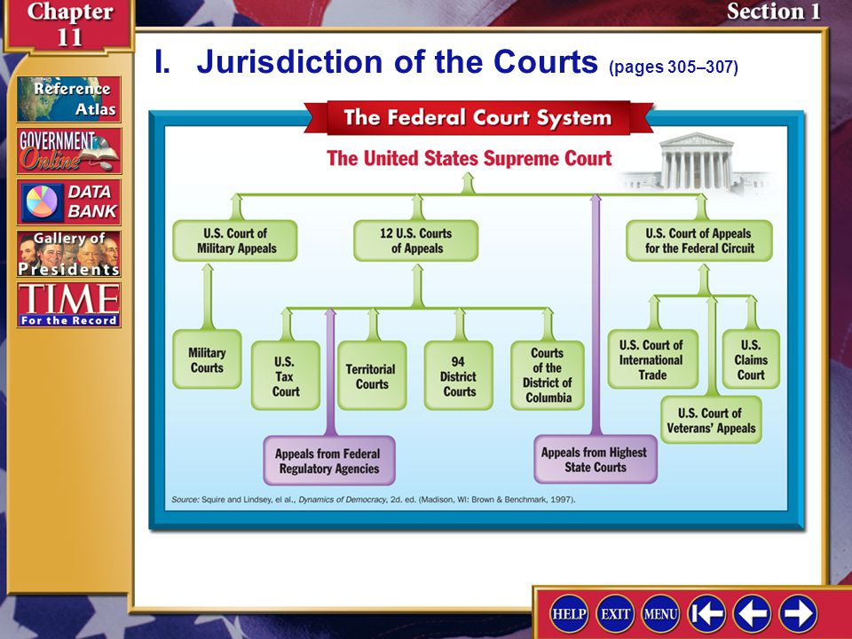 Section 1-2 A.The United States has a dual court system of state and federal courts. I.Jurisdiction of the Courts (pages 305–307) B.State courts have