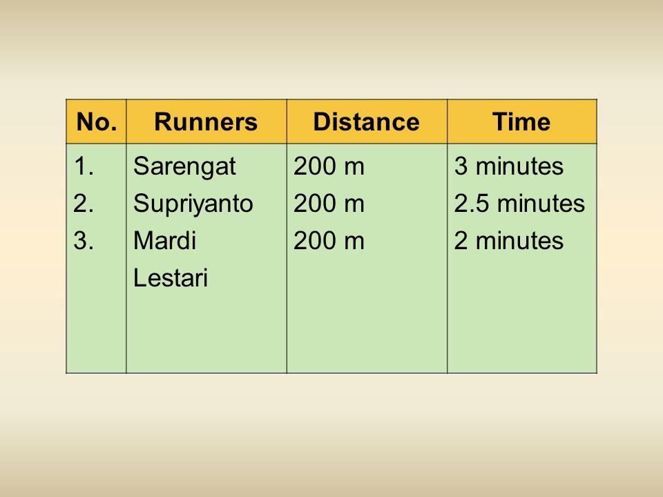 No.RunnersDistanceTime 1.2. 3.