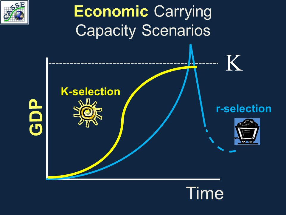 Economic Carrying Capacity Scenarios GDP Time K r-selection K-selection