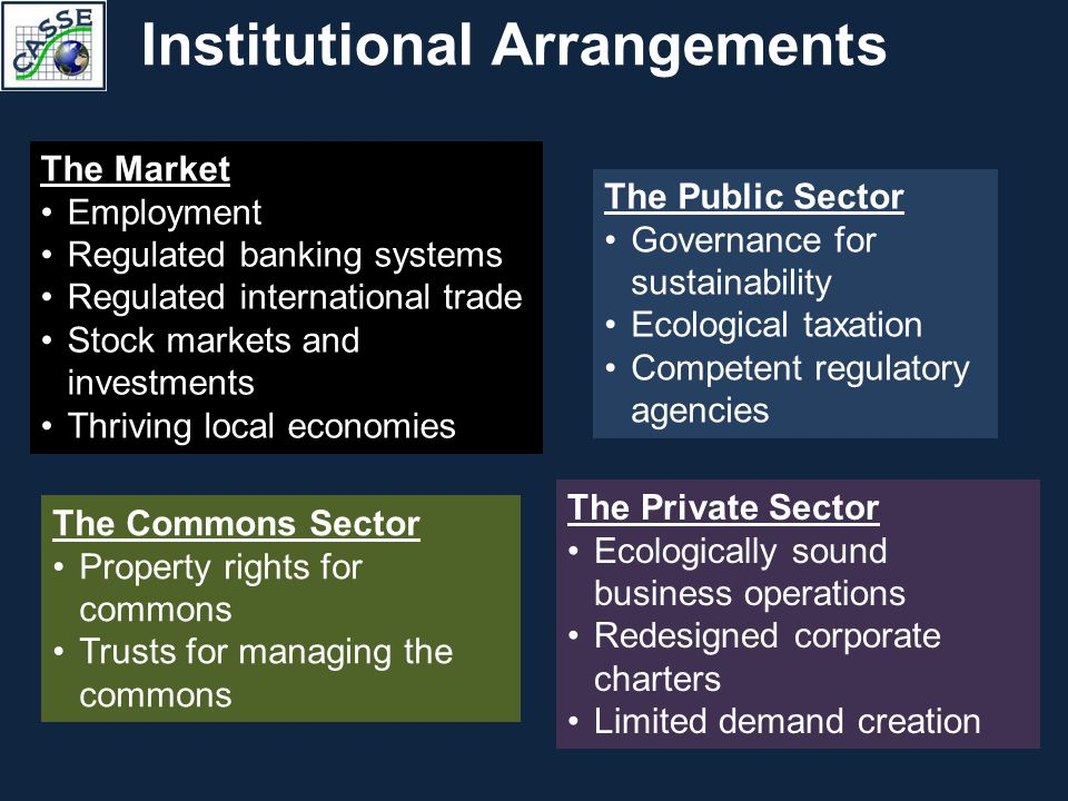 Institutional Arrangements The Market Employment Regulated banking systems Regulated international trade Stock markets and investments Thriving local