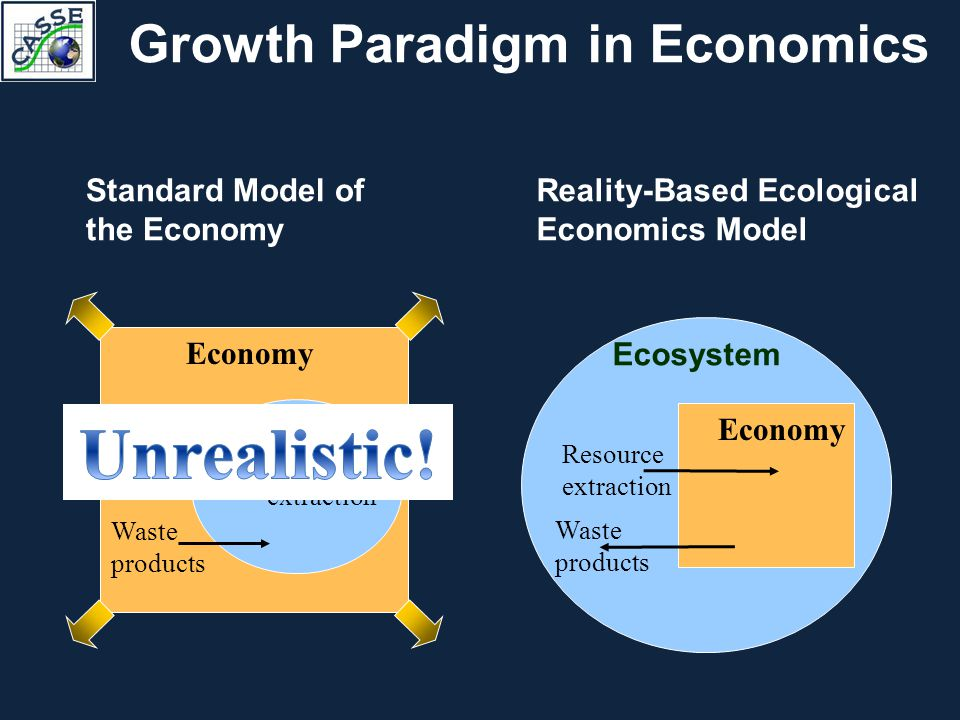 Ecosystem Economy Resource extraction Waste products Standard Model of the Economy Growth Paradigm in Economics Ecosystem Economy Resource extraction