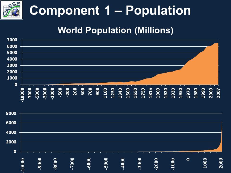 Component 2 – Consumption U.S. Per Capita GDP (year 2000 dollars)