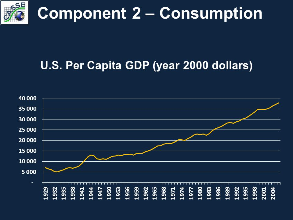 Component 2 – Consumption U.S. Per Capita GDP (year 2000 dollars)
