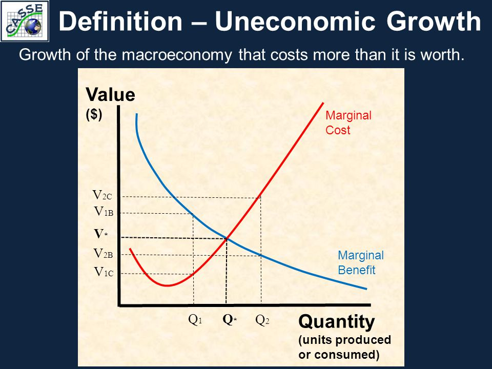 Definition – Uneconomic Growth Growth of the macroeconomy that costs more than it is worth. Value ($) Quantity (units produced or consumed) Marginal B