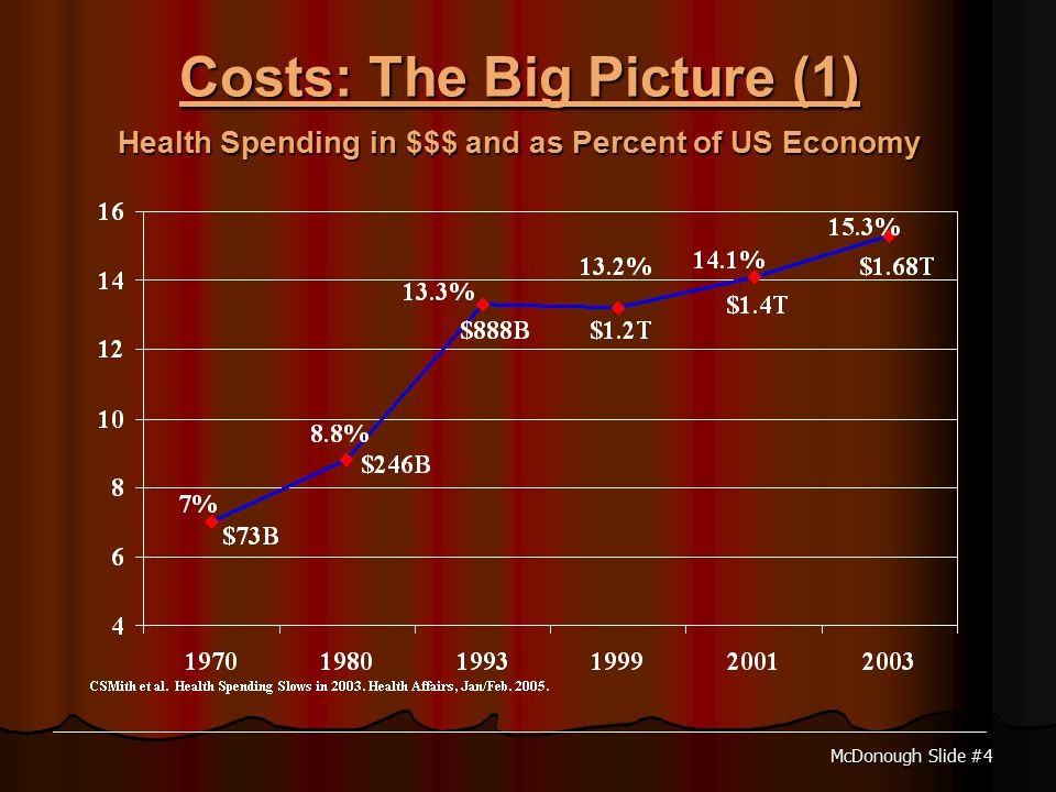McDonough Slide #4 Costs: The Big Picture (1) Health Spending in $$$ and as Percent of US Economy