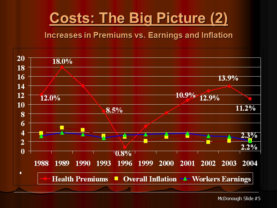 McDonough Slide #5 Costs: The Big Picture (2) Increases in Premiums vs. Earnings and Inflation