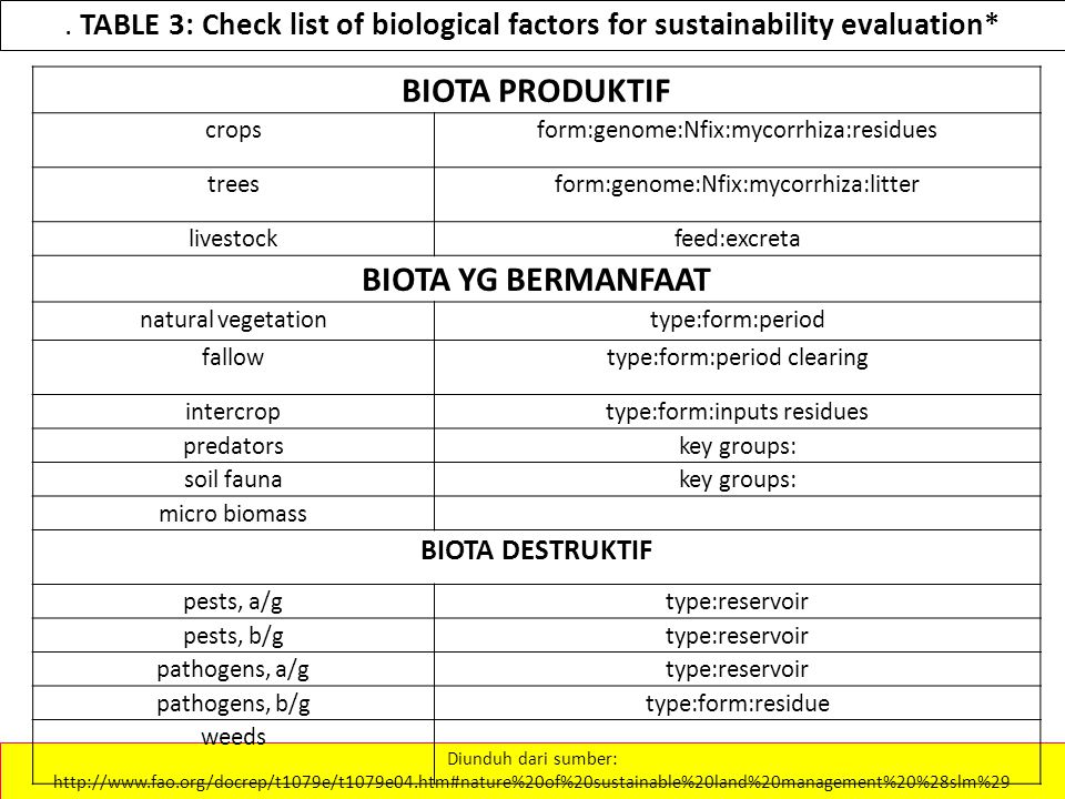 . TABLE 3: Check list of biological factors for sustainability evaluation* Diunduh dari sumber: http://www.fao.org/docrep/t1079e/t1079e04.htm#nature%2