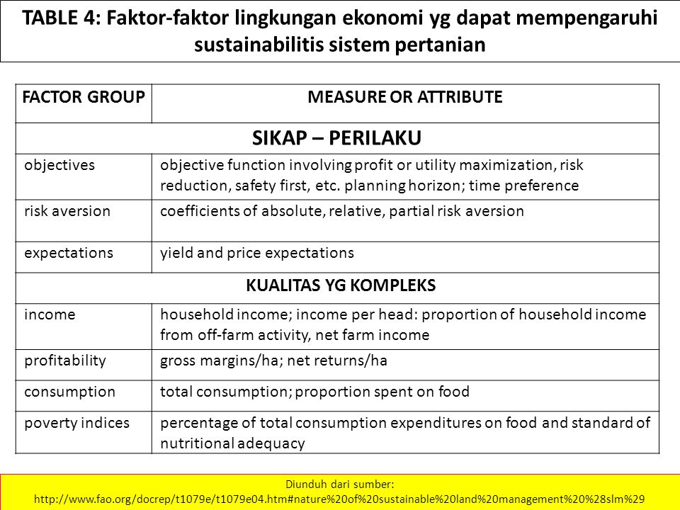 TABLE 4: Faktor-faktor lingkungan ekonomi yg dapat mempengaruhi sustainabilitis sistem pertanian Diunduh dari sumber: http://www.fao.org/docrep/t1079e/t1079e04.htm#nature%20of%20sustainable%20land%20management%20%28slm%29 FACTOR GROUPMEASURE OR ATTRIBUTE SIKAP – PERILAKU objectivesobjective function involving profit or utility maximization, risk reduction, safety first, etc.