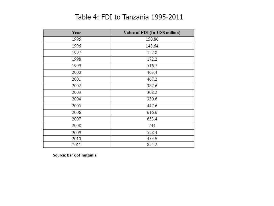 Table 4: FDI to Tanzania 1995-2011 Source: Bank of Tanzania YearValue of FDI (In US$ million) 1995150.86 1996148.64 1997157.8 1998172.2 1999516.7 2000463.4 2001467.2 2002387.6 2003308.2 2004330.6 2005447.6 2006616.6 2007653.4 2008744 2009 558.4 2010 433.9 2011 854.2