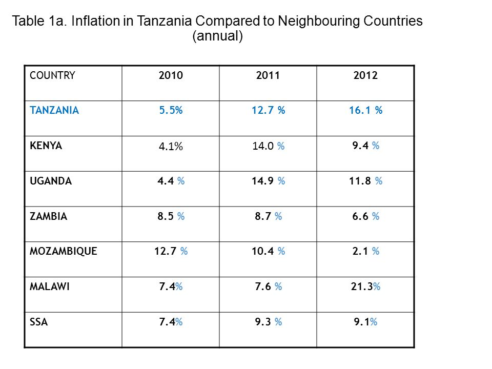 Table 1a. Inflation in Tanzania Compared to Neighbouring Countries (annual) COUNTRY201020112012 TANZANIA5.5%12.7 %16.1 % KENYA 4.1%14.0 % 9.4 % UGANDA