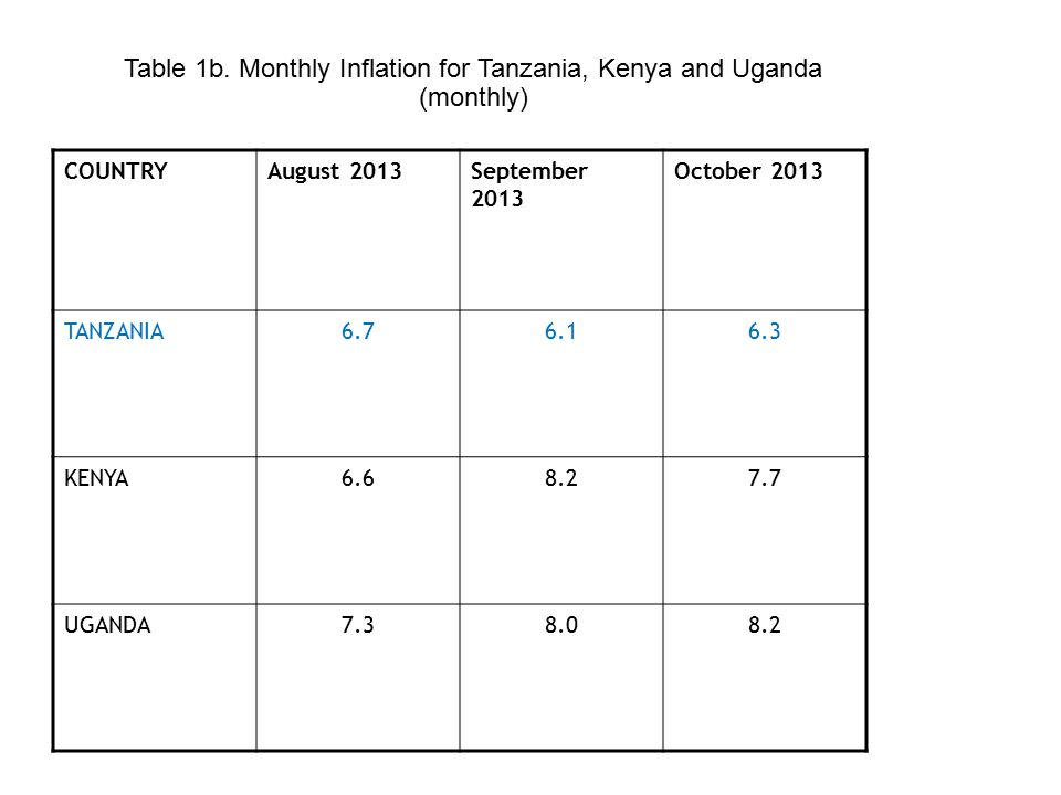 Table 1b. Monthly Inflation for Tanzania, Kenya and Uganda (monthly) COUNTRYAugust 2013September 2013 October 2013 TANZANIA6.76.16.3 KENYA6.68.27.7 UG