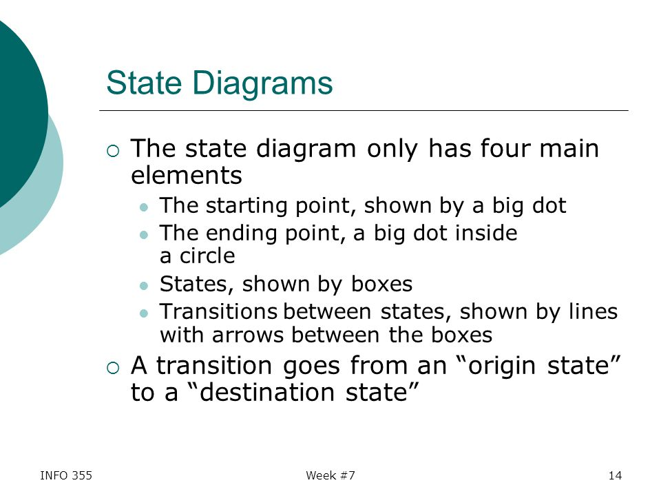 INFO 355Week #714 State Diagrams  The state diagram only has four main elements The starting point, shown by a big dot The ending point, a big dot inside a circle States, shown by boxes Transitions between states, shown by lines with arrows between the boxes  A transition goes from an origin state to a destination state