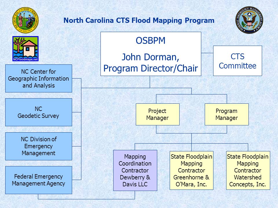 North Carolina CTS Flood Mapping Program NC Center for Geographic Information and Analysis NC Geodetic Survey NC Division of Emergency Management Federal Emergency Management Agency OSBPM John Dorman, Program Director/Chair CTS Committee Program Manager State Floodplain Mapping Contractor Greenhorne & O'Mara, Inc.