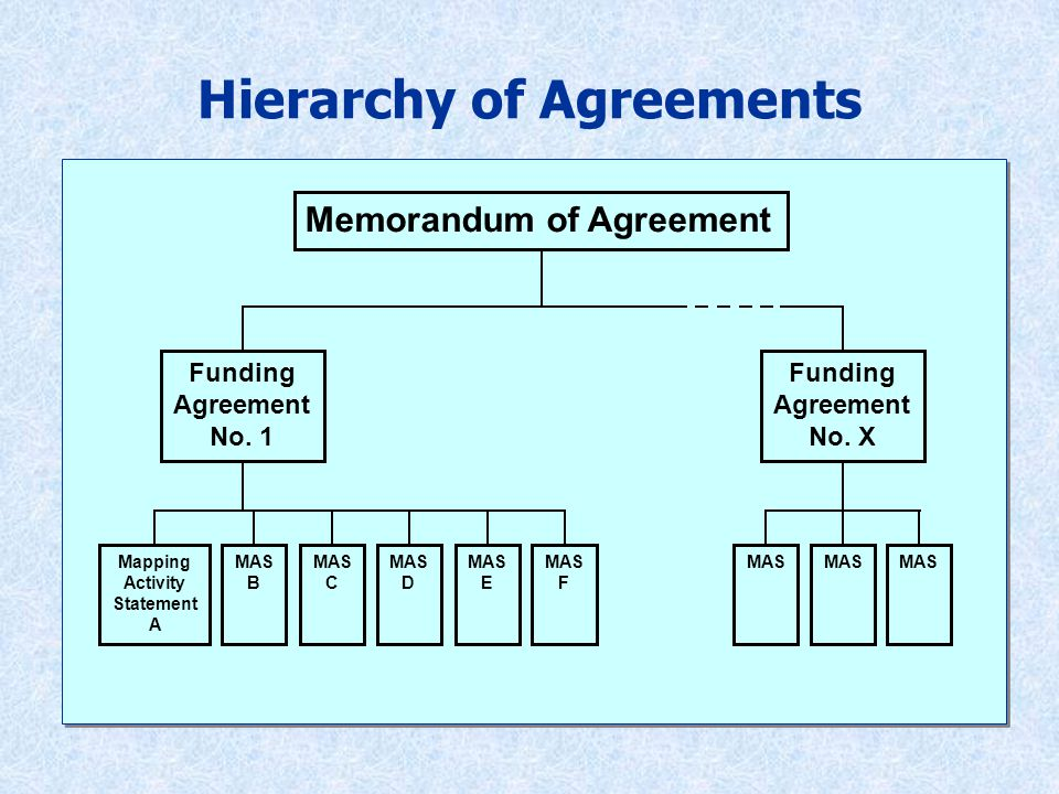 Memorandum of Agreement Funding Agreement No. 1 Mapping Activity Statement A MAS B Funding Agreement No. X MAS C MAS D MAS E MAS F MAS Hierarchy of Ag