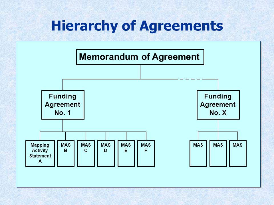 Memorandum of Agreement Funding Agreement No.