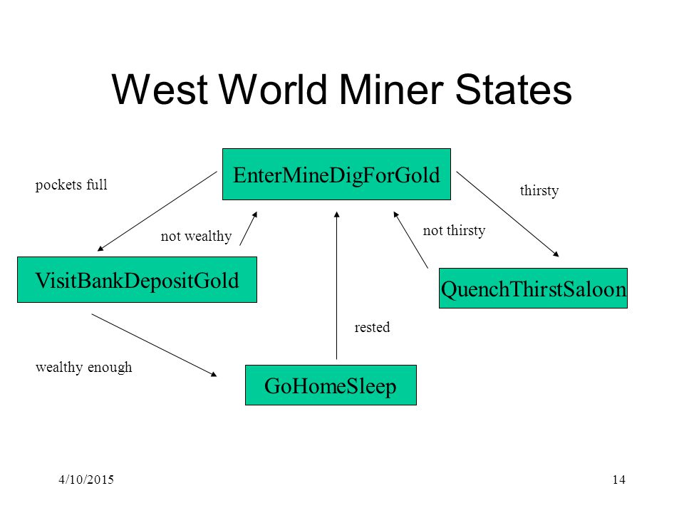 4/10/201514 West World Miner States EnterMineDigForGold QuenchThirstSaloon VisitBankDepositGold GoHomeSleep wealthy enough not thirsty not wealthy rested thirsty pockets full