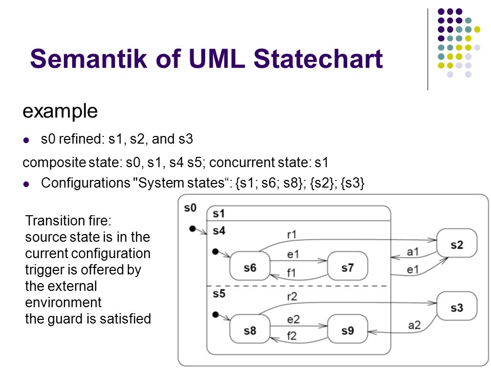 Semantik of UML Statechart Initial subconfiguration {n8, n6} – b -> t6; next subconfiguration: {n5, n6}; sequence – a -> t3, t2; {n9, n7}; ; if s8 active: no t1 (s8 lower than s4) – e ∈ Π\{a, b}, No transtion, configuration does not change