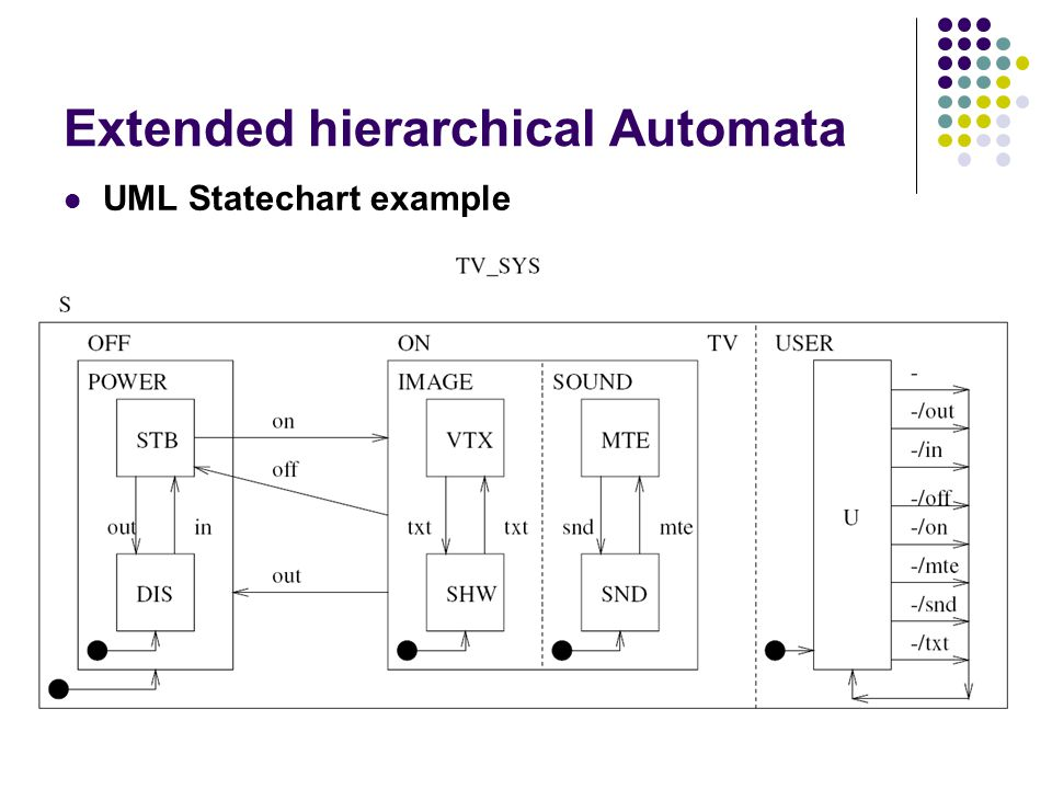Extended hierarchical Automata UML Statechart example