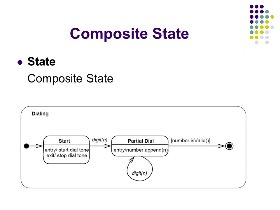 Composite states – concurrent substates - using -and- relationship each substate separated from others by dotted line – disjoint substates - using -or- relationship transitions between substates Example of concurrent substates