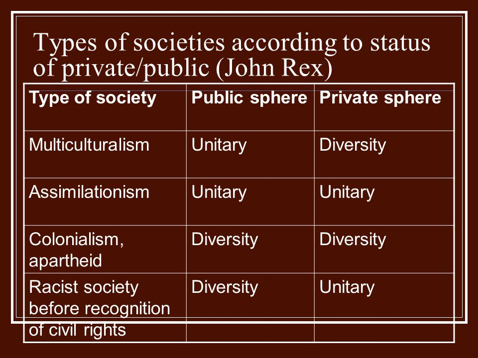 Types of societies according to status of private/public (John Rex) Type of societyPublic spherePrivate sphere MulticulturalismUnitaryDiversity Assimi
