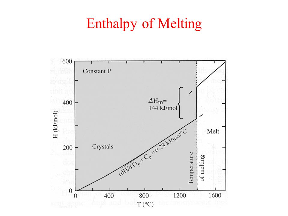 Enthalpy of Melting