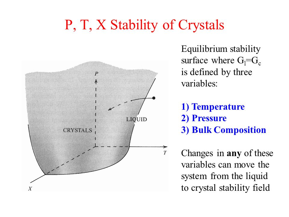 P, T, X Stability of Crystals Equilibrium stability surface where G l =G c is defined by three variables: 1) Temperature 2) Pressure 3) Bulk Composition Changes in any of these variables can move the system from the liquid to crystal stability field