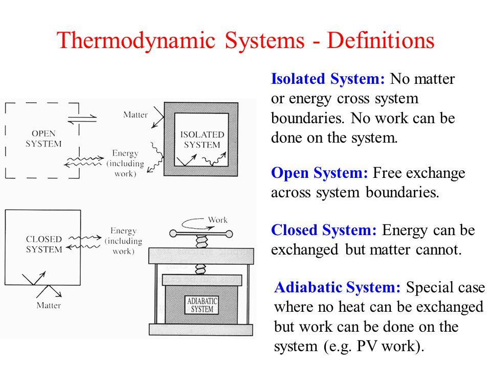 Change in Gibbs Free Energy