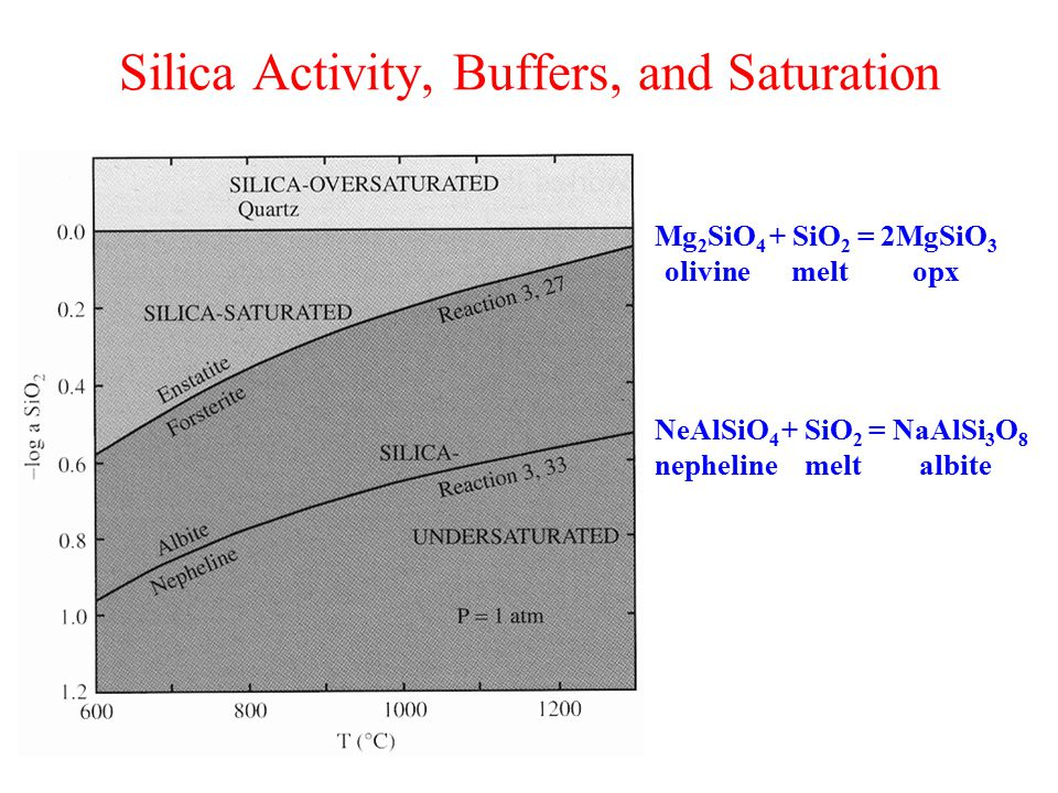 Silica Activity, Buffers, and Saturation Mg 2 SiO 4 + SiO 2 = 2MgSiO 3 olivine melt opx NeAlSiO 4 + SiO 2 = NaAlSi 3 O 8 nepheline melt albite