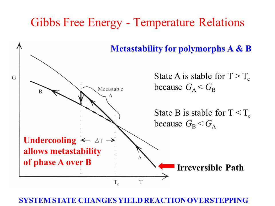 Gibbs Free Energy - Temperature Relations State A is stable for T > T e because G A < G B Metastability for polymorphs A & B Undercooling allows metastability of phase A over B State B is stable for T < T e because G B < G A Irreversible Path SYSTEM STATE CHANGES YIELD REACTION OVERSTEPPING
