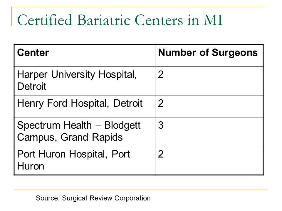 Certified Bariatric Centers in MI CenterNumber of Surgeons Harper University Hospital, Detroit 2 Henry Ford Hospital, Detroit2 Spectrum Health – Blodgett Campus, Grand Rapids 3 Port Huron Hospital, Port Huron 2 Source: Surgical Review Corporation