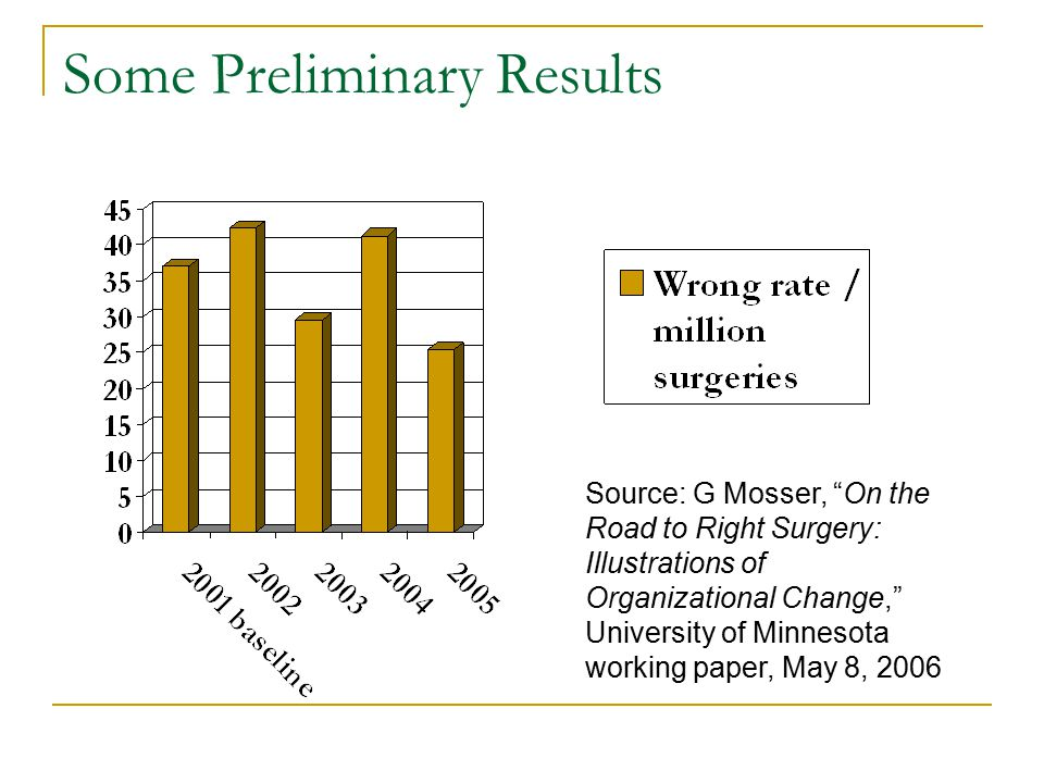 Some Preliminary Results Source: G Mosser, On the Road to Right Surgery: Illustrations of Organizational Change, University of Minnesota working paper, May 8, 2006