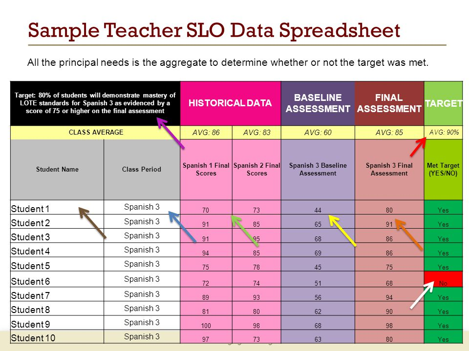 www.engageNY.org Target: 80% of students will demonstrate mastery of LOTE standards for Spanish 3 as evidenced by a score of 75 or higher on the final assessment HISTORICAL DATA BASELINE ASSESSMENT FINAL ASSESSMENT TARGET CLASS AVERAGE AVG: 86AVG: 83AVG: 60AVG: 85 AVG: 90% Student NameClass Period Spanish 1 Final Scores Spanish 2 Final Scores Spanish 3 Baseline Assessment Spanish 3 Final Assessment Met Target (YES/NO) Student 1 Spanish 3 70734480Yes Student 2 Spanish 3 91856591Yes Student 3 Spanish 3 91956886Yes Student 4 Spanish 3 94856986Yes Student 5 Spanish 3 75784575Yes Student 6 Spanish 3 72745168No Student 7 Spanish 3 89935694Yes Student 8 Spanish 3 81806290Yes Student 9 Spanish 3 100986898Yes Student 10 Spanish 3 97736380Yes Sample Teacher SLO Data Spreadsheet All the principal needs is the aggregate to determine whether or not the target was met.