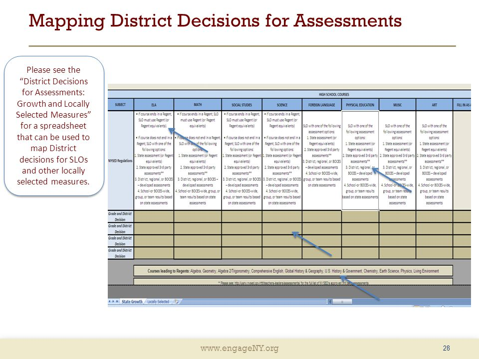 www.engageNY.org Mapping District Decisions for Assessments 28 Please see the District Decisions for Assessments: Growth and Locally Selected Measures for a spreadsheet that can be used to map District decisions for SLOs and other locally selected measures.