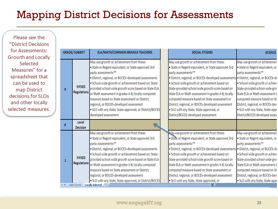 www.engageNY.org Mapping District Decisions for Assessments 29 Please see the District Decisions for Assessments: Growth and Locally Selected Measures for a spreadsheet that can be used to map District decisions for SLOs and other locally selected measures.