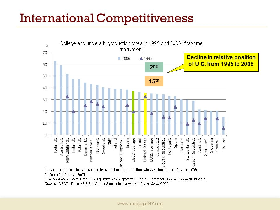www.engageNY.org International Competitiveness 2 nd 15 th Decline in relative position of U.S.