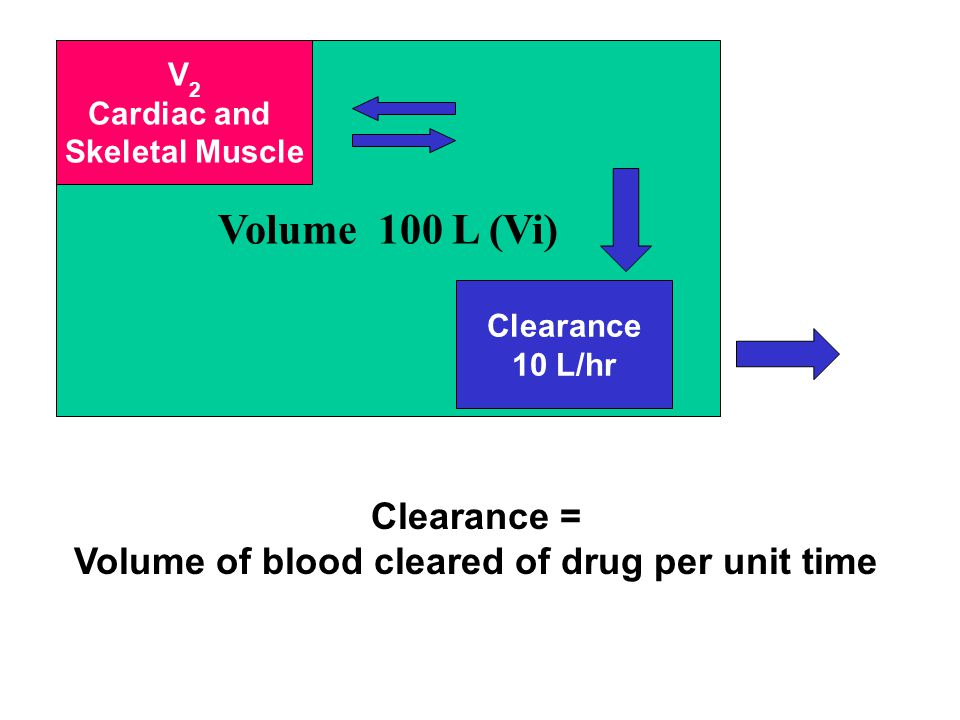 V Volume 100 L (Vi) Clearance 10 L/hr V 2 Cardiac and Skeletal Muscle Clearance = Volume of blood cleared of drug per unit time