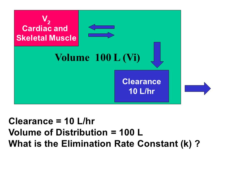 V Volume 100 L (Vi) Clearance 10 L/hr V 2 Cardiac and Skeletal Muscle Clearance = 10 L/hr Volume of Distribution = 100 L What is the Elimination Rate Constant (k) ?