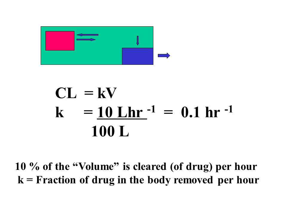 "CL = kV k = 10 Lhr -1 = 0.1 hr -1 100 L 10 % of the ""Volume"" is cleared (of drug) per hour k = Fraction of drug in the body removed per hour"