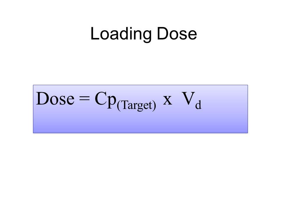 Loading Dose Dose = Cp (Target) x V d