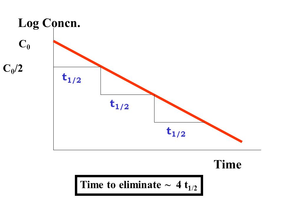 Log Concn. Time C0C0 C 0 /2 t 1/2 Time to eliminate ~ 4 t 1/2