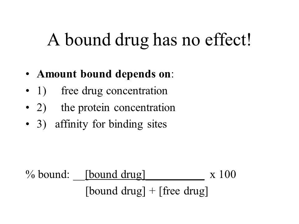 A bound drug has no effect.