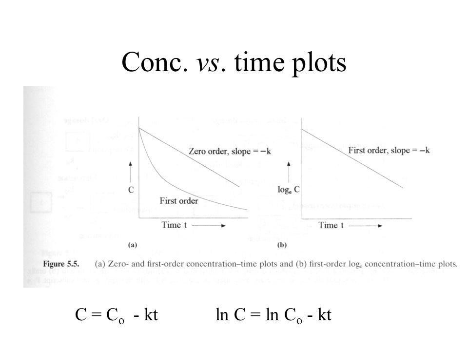 Conc. vs. time plots C = C o - ktln C = ln C o - kt