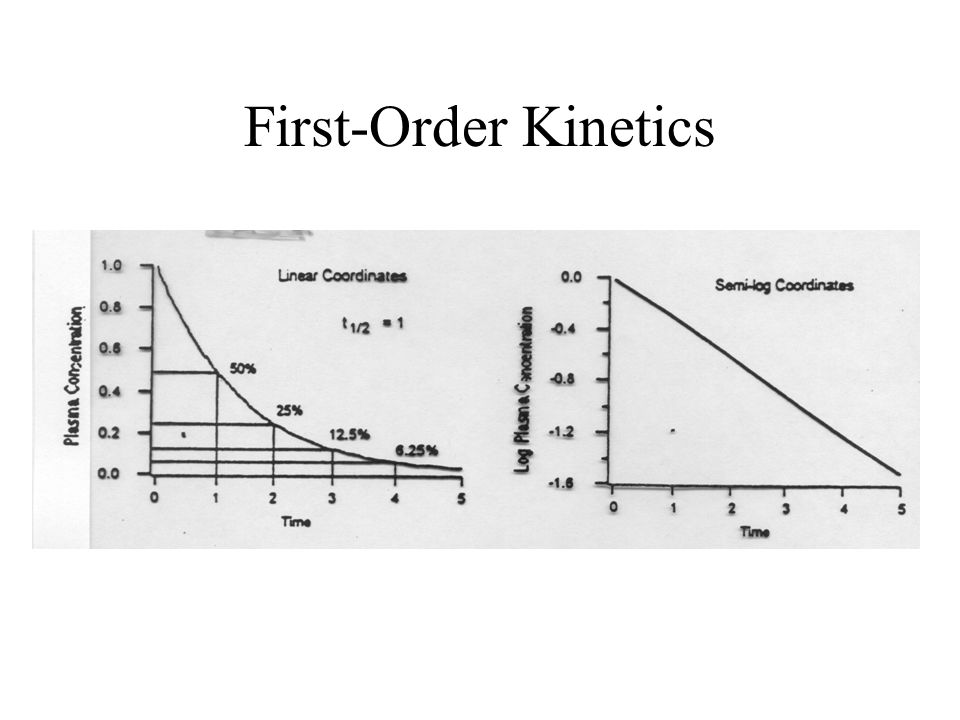 First-Order Kinetics
