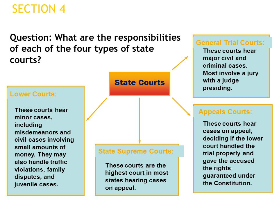 SECTION 4 State Courts General Trial Courts: Appeals Courts: State Supreme Courts: Lower Courts: These courts hear minor cases, including misdemeanors