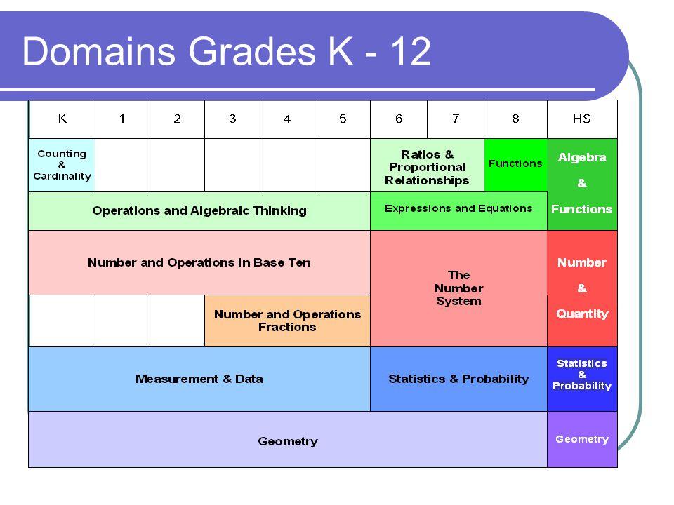 Domains Grades K - 12