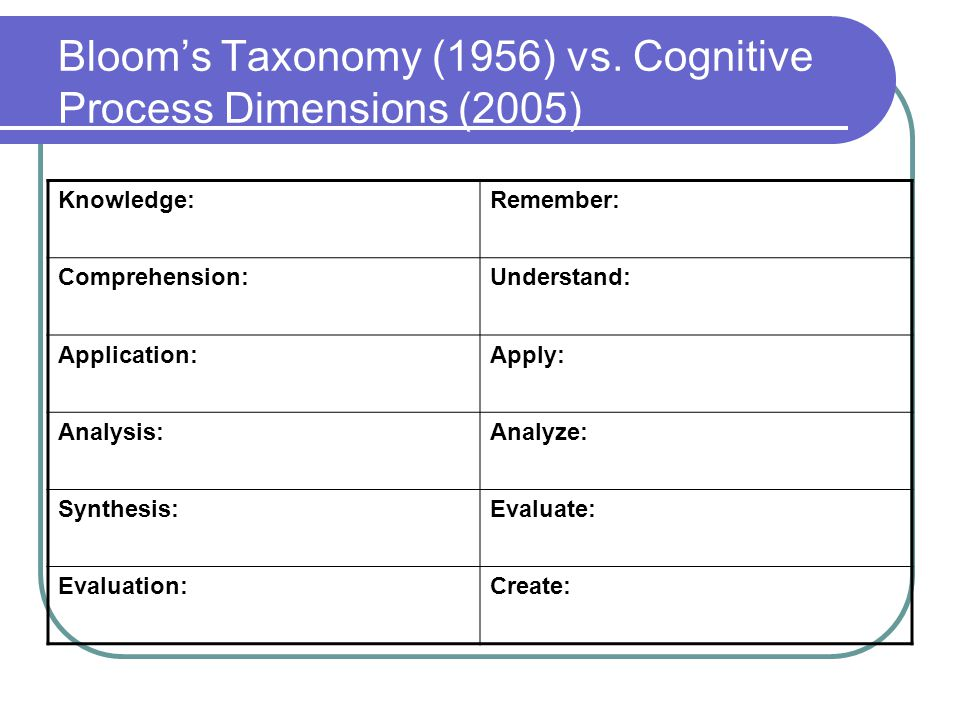 Bloom's Taxonomy (1956) vs.